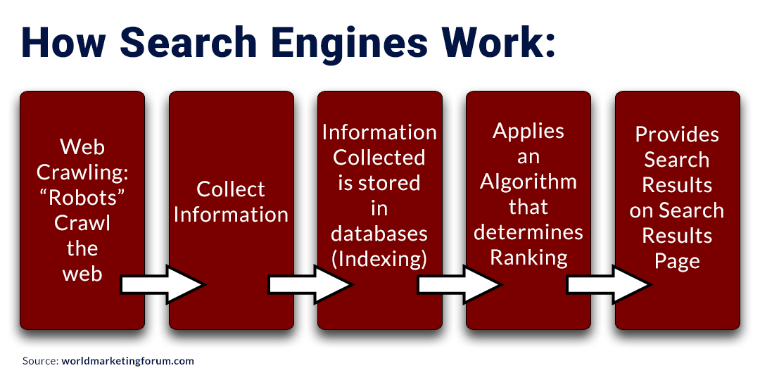 Diagram on How Search Engines Work